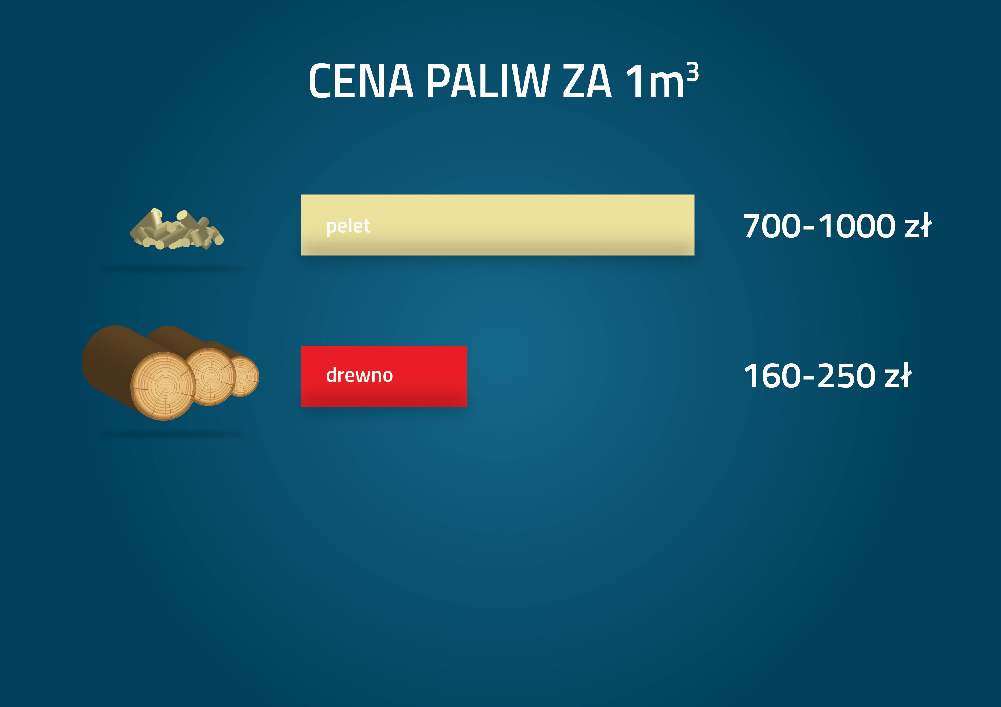 Cena paliwa za 1 m3
